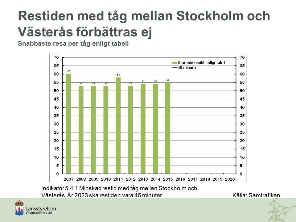 Restiden med tåg mellan Stockholm och Västerås förbättras ej Snabbaste resa per tåg enligt tabell Indikator 5.4.1 Minskad restid med tåg mellan Stockh