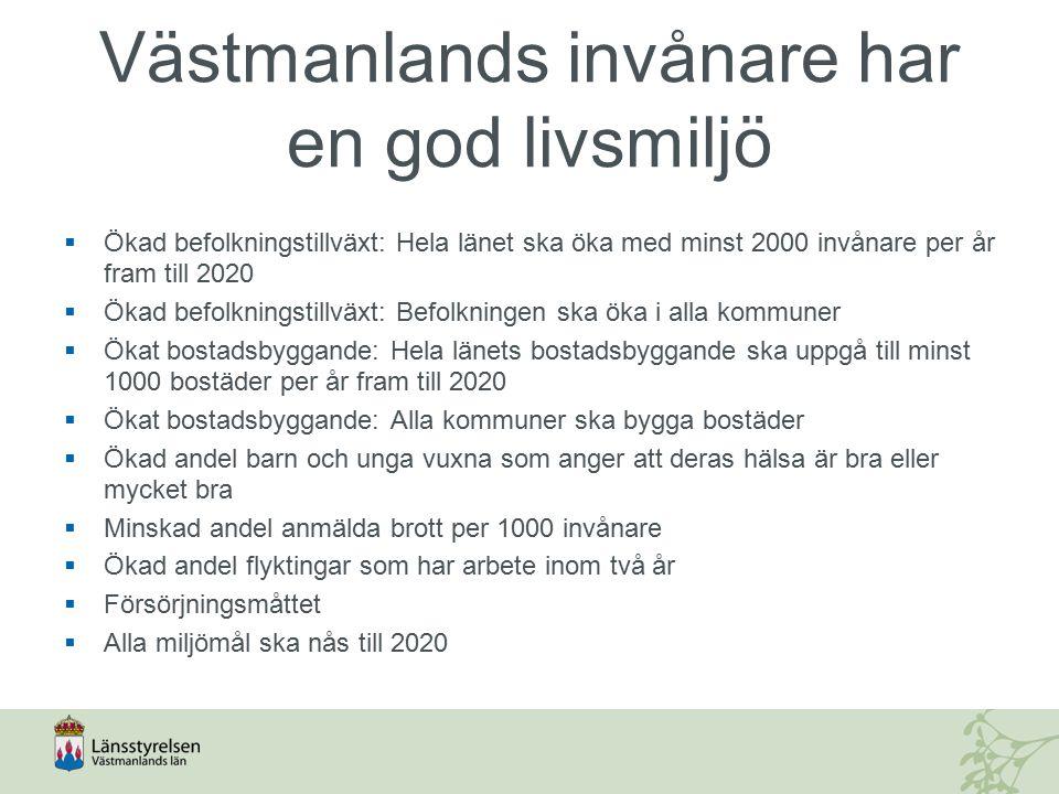 Västmanlands invånare har en god livsmiljö  Ökad befolkningstillväxt: Hela länet ska öka med minst 2000 invånare per år fram till 2020  Ökad befolkn