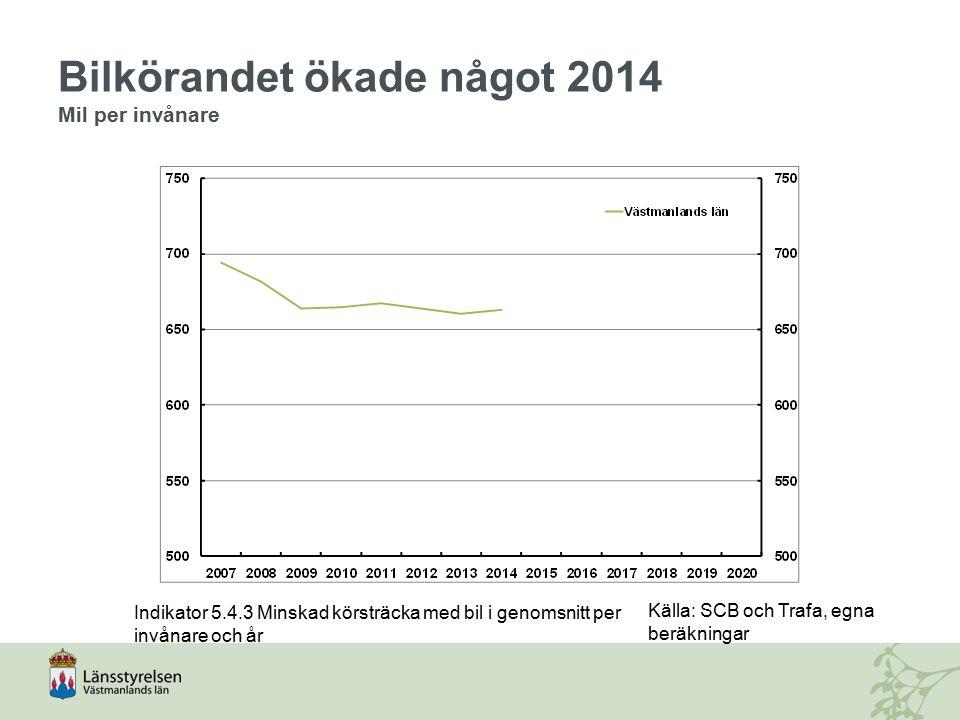 Bilkörandet ökade något 2014 Mil per invånare Indikator 5.4.3 Minskad körsträcka med bil i genomsnitt per invånare och år Källa: SCB och Trafa, egna b