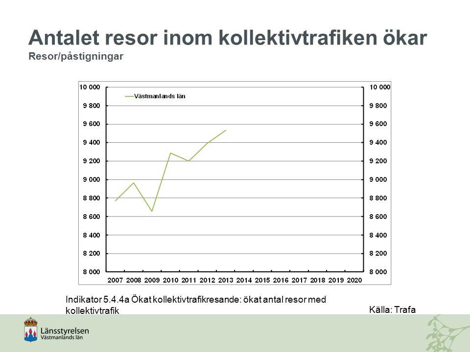 Antalet resor inom kollektivtrafiken ökar Resor/påstigningar Indikator 5.4.4a Ökat kollektivtrafikresande: ökat antal resor med kollektivtrafik Källa:
