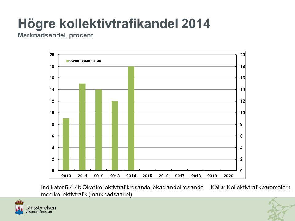 Högre kollektivtrafikandel 2014 Marknadsandel, procent Indikator 5.4.4b Ökat kollektivtrafikresande: ökad andel resande med kollektivtrafik (marknadsa