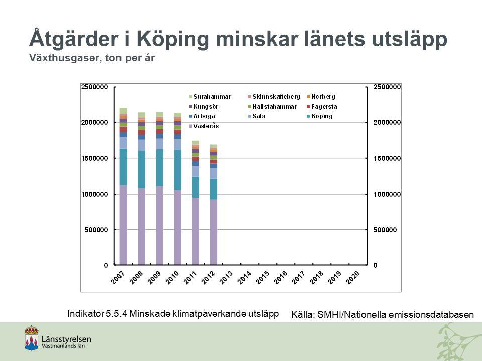 Åtgärder i Köping minskar länets utsläpp Växthusgaser, ton per år Indikator 5.5.4 Minskade klimatpåverkande utsläpp Källa: SMHI/Nationella emissionsda