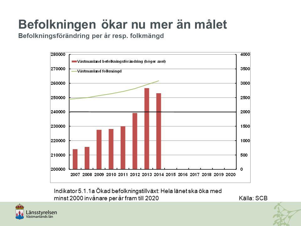 Befolkningen ökar nu mer än målet Befolkningsförändring per år resp. folkmängd Indikator 5.1.1a Ökad befolkningstillväxt: Hela länet ska öka med minst