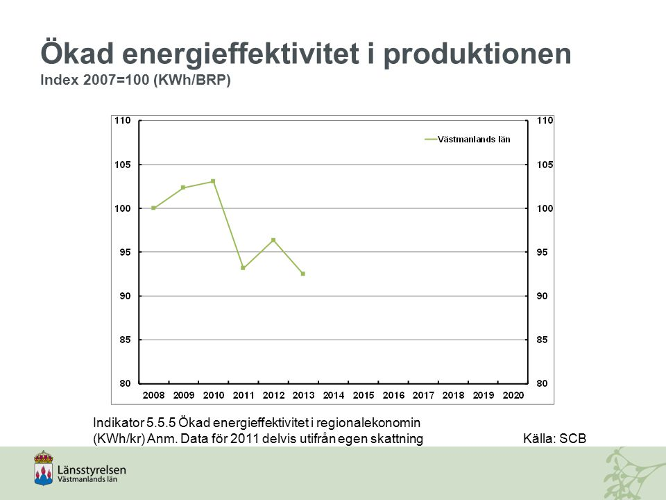 Ökad energieffektivitet i produktionen Index 2007=100 (KWh/BRP) Indikator 5.5.5 Ökad energieffektivitet i regionalekonomin (KWh/kr) Anm. Data för 2011