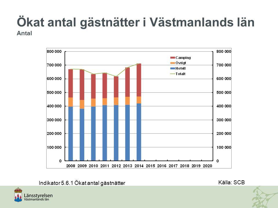 Ökat antal gästnätter i Västmanlands län Antal Indikator 5.6.1 Ökat antal gästnätter Källa: SCB