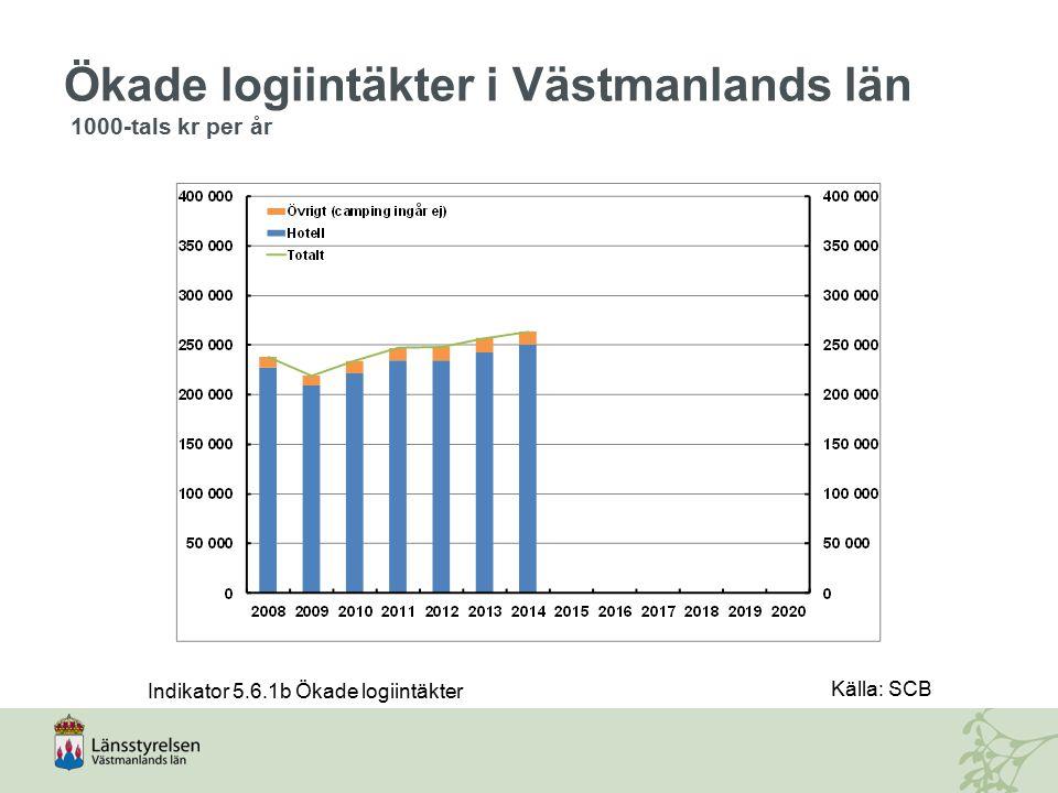 Ökade logiintäkter i Västmanlands län 1000-tals kr per år Indikator 5.6.1b Ökade logiintäkter Källa: SCB