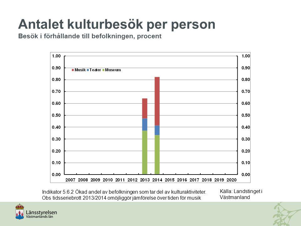 Antalet kulturbesök per person Besök i förhållande till befolkningen, procent Indikator 5.6.2 Ökad andel av befolkningen som tar del av kulturaktivite