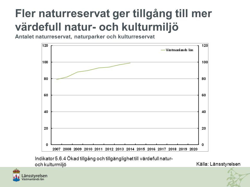Fler naturreservat ger tillgång till mer värdefull natur- och kulturmiljö Antalet naturreservat, naturparker och kulturreservat Indikator 5.6.4 Ökad t
