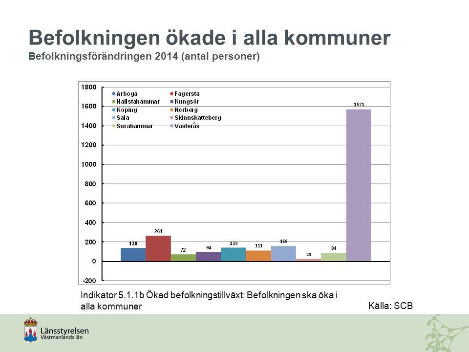 Befolkningen ökade i alla kommuner Befolkningsförändringen 2014 (antal personer) Indikator 5.1.1b Ökad befolkningstillväxt: Befolkningen ska öka i all
