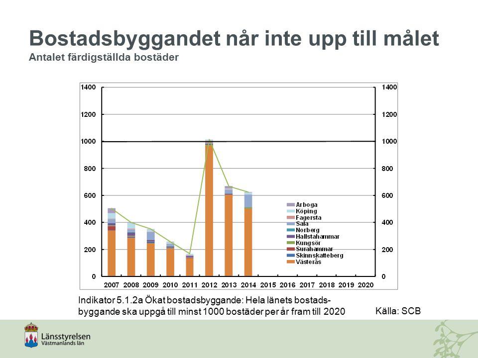 Bostadsbyggandet når inte upp till målet Antalet färdigställda bostäder Indikator 5.1.2a Ökat bostadsbyggande: Hela länets bostads- byggande ska uppgå