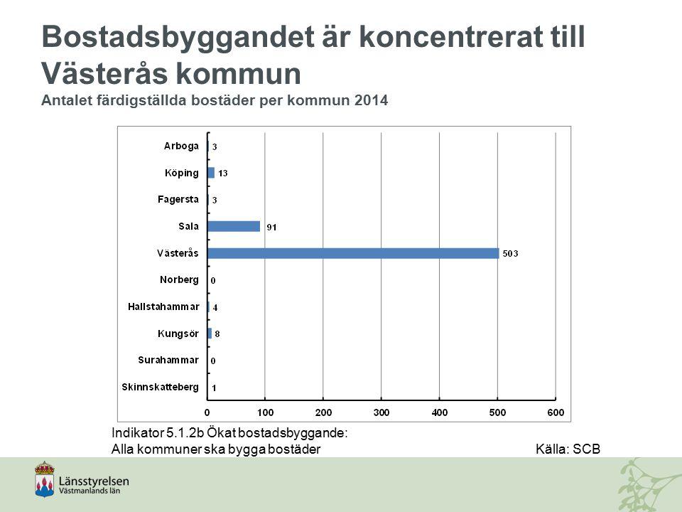 Bostadsbyggandet är koncentrerat till Västerås kommun Antalet färdigställda bostäder per kommun 2014 Indikator 5.1.2b Ökat bostadsbyggande: Alla kommu