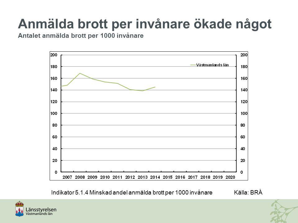 Anmälda brott per invånare ökade något Antalet anmälda brott per 1000 invånare Indikator 5.1.4 Minskad andel anmälda brott per 1000 invånareKälla: BRÅ