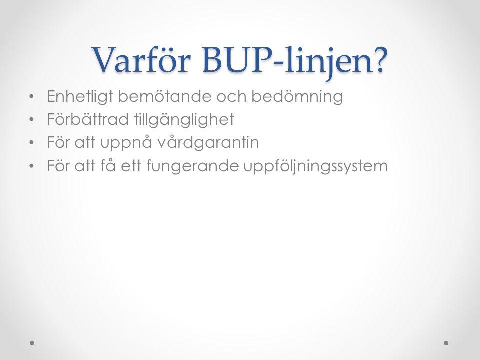 Varför BUP-linjen? Enhetligt bemötande och bedömning Förbättrad tillgänglighet För att uppnå vårdgarantin För att få ett fungerande uppföljningssystem