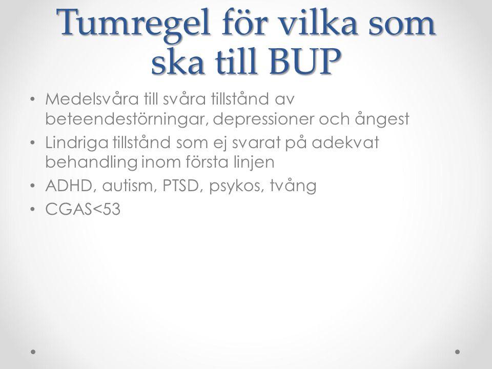 Tumregel för vilka som ska till BUP Medelsvåra till svåra tillstånd av beteendestörningar, depressioner och ångest Lindriga tillstånd som ej svarat på