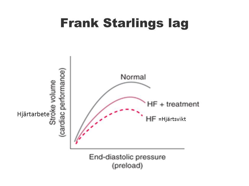 Frank Starlings lag Hjärtarbete =Hjärtsvikt