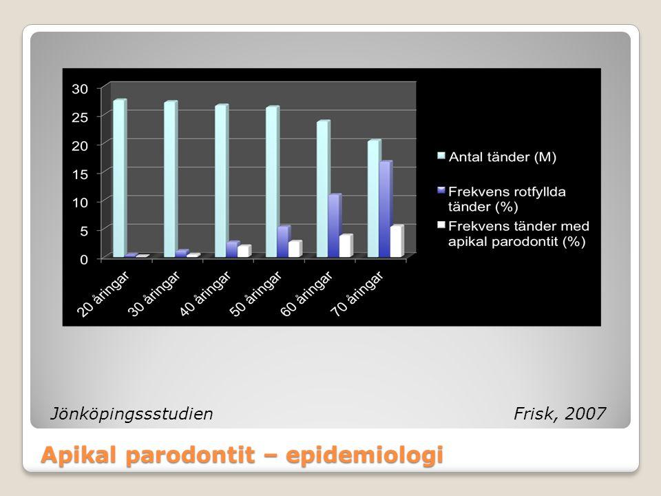 Apikal parodontit – epidemiologi JönköpingssstudienFrisk, 2007