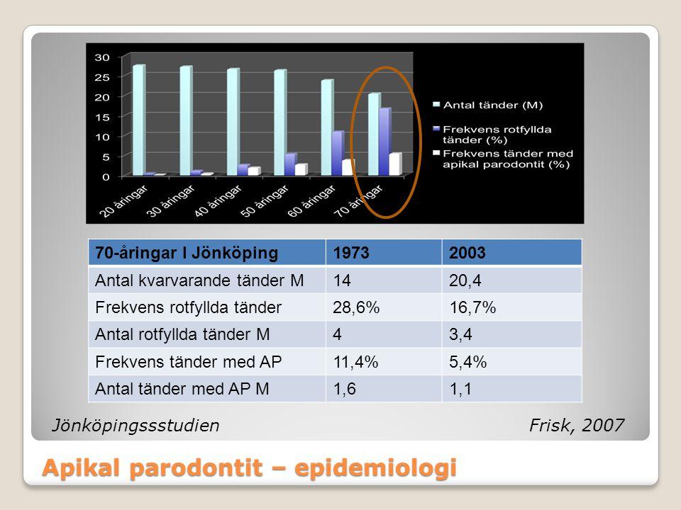 Apikal parodontit – epidemiologi JönköpingssstudienFrisk, 2007 70-åringar I Jönköping19732003 Antal kvarvarande tänder M1420,4 Frekvens rotfyllda tänd