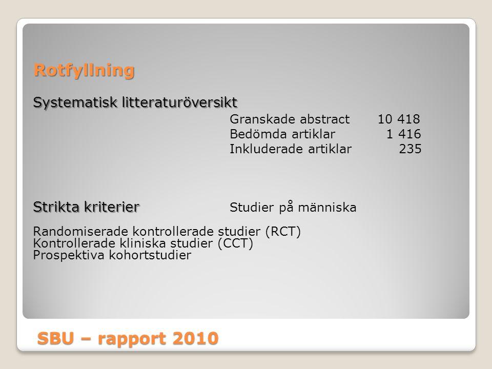 SBU – rapport 2010 Rotfyllning Systematisk litteraturöversikt Granskade abstract 10 418 Bedömda artiklar 1 416 Inkluderade artiklar 235 Strikta kriter