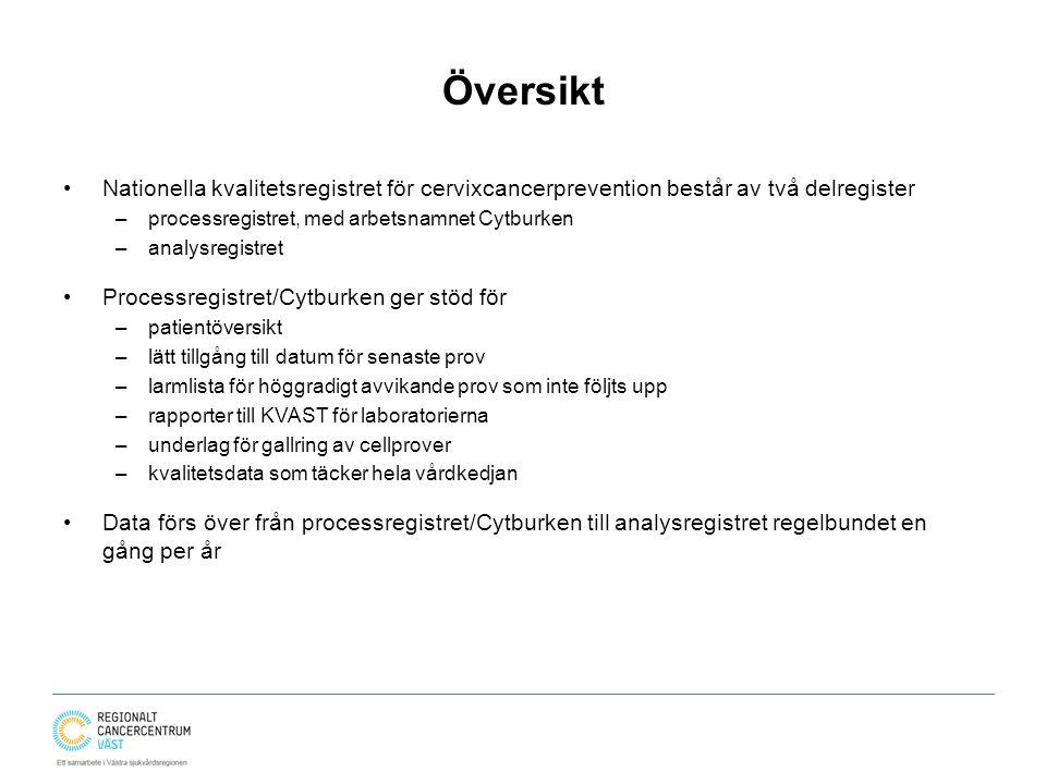 Översikt Nationella kvalitetsregistret för cervixcancerprevention består av två delregister –processregistret, med arbetsnamnet Cytburken –analysregis