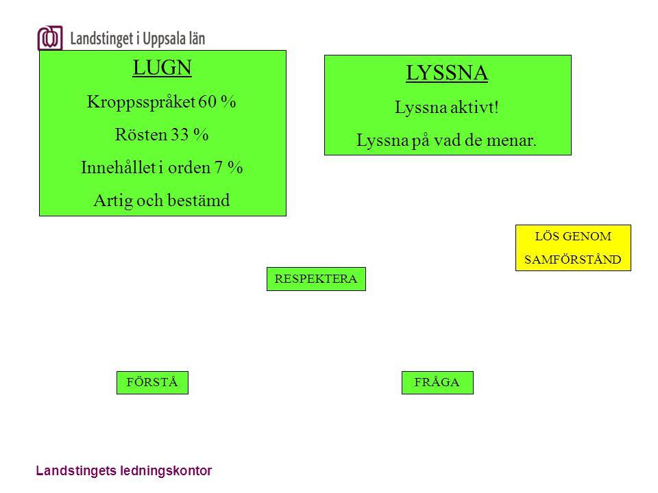 Landstingets ledningskontor LUGN Kroppsspråket 60 % Rösten 33 % Innehållet i orden 7 % Artig och bestämd LYSSNA Lyssna aktivt! Lyssna på vad de menar.