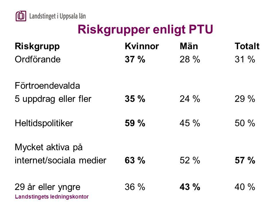 Landstingets ledningskontor Riskgrupper enligt PTU Riskgrupp Kvinnor Män Totalt Ordförande 37 % 28 % 31 % Förtroendevalda 5 uppdrag eller fler 35 % 24