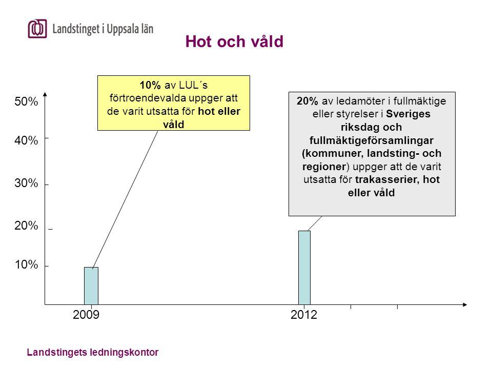 Landstingets ledningskontor Hot och våld 50% 40% 30% 20% 10% 2009 2012 10% av LUL´s förtroendevalda uppger att de varit utsatta för hot eller våld 20%