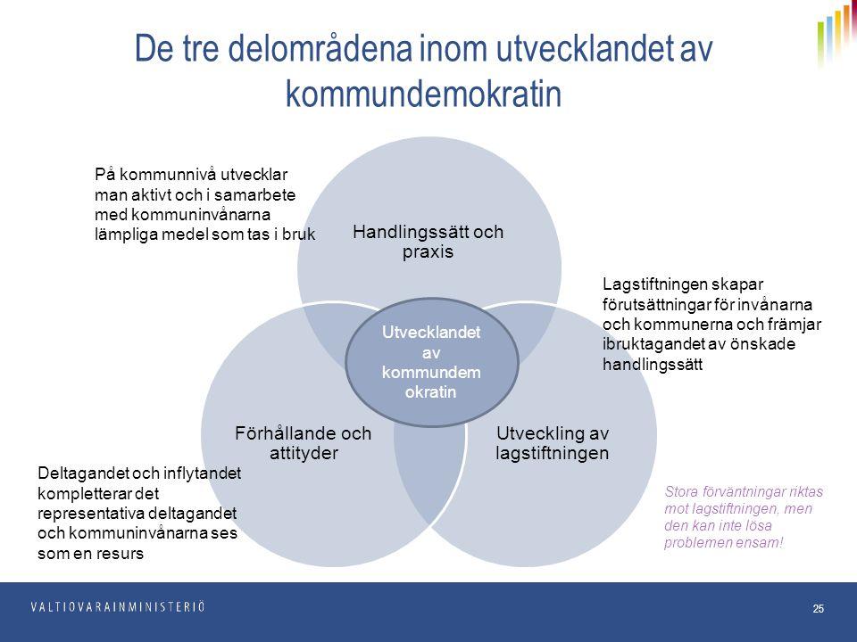 De tre delområdena inom utvecklandet av kommundemokratin 25 Handlingssätt och praxis Utveckling av lagstiftningen Förhållande och attityder Utveckland