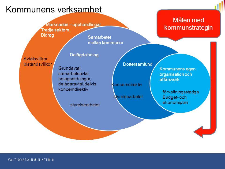 Delägda bolag Marknaden – upphandlingar, Tredje sektorn, Bidrag Samarbetet mellan kommuner Dottersamfund Avtalsvillkor biståndsvillkor Grundavtal, sam