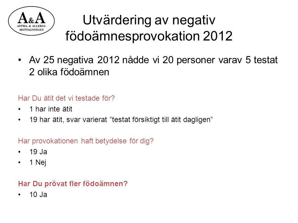 Utvärdering av negativ födoämnesprovokation 2012 Av 25 negativa 2012 nådde vi 20 personer varav 5 testat 2 olika födoämnen Har Du ätit det vi testade