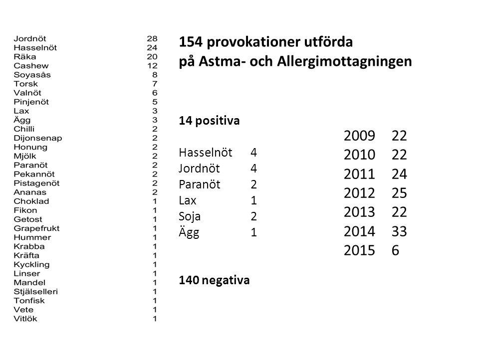 14 positiva Hasselnöt 4 Jordnöt4 Paranöt2 Lax1 Soja2 Ägg1 140 negativa 154 provokationer utförda på Astma- och Allergimottagningen 2009 22 2010 22 201