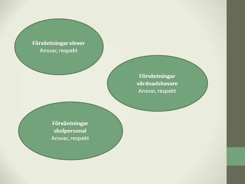 Förväntningar elever Ansvar, respekt Förväntningar vårdnadshavare Ansvar, respekt Förväntningar skolpersonal Ansvar, respekt