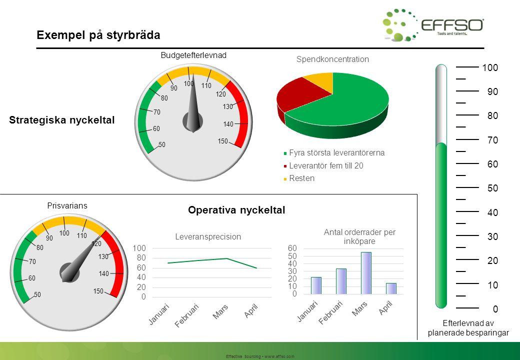 Effective Sourcing www.effso.com Exempel på styrbräda 0 10 20 30 40 50 60 70 80 90 100 Efterlevnad av planerade besparingar C 50 60 70 80 90 100 110 1