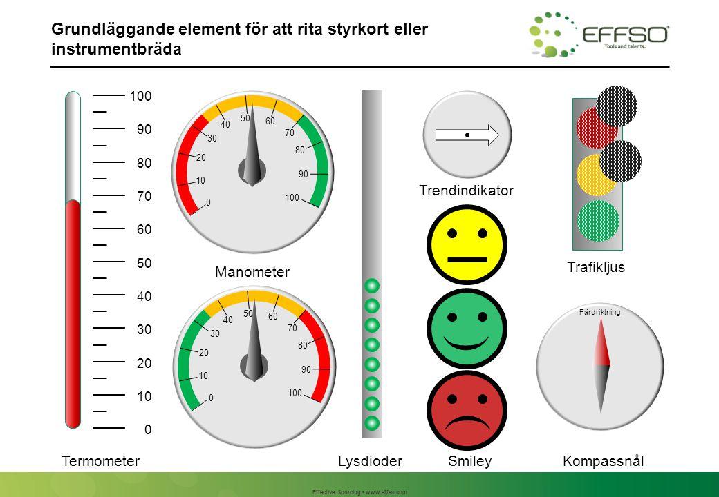 Effective Sourcing www.effso.com Grundläggande element för att rita styrkort eller instrumentbräda 0 10 20 30 40 50 60 70 80 90 100 C Lysdioder Manometer Trafikljus C 0 10 20 30 40 50 60 70 80 90 100 0 10 20 30 40 50 60 70 80 90 100 TermometerKompassnål Färdriktning Trendindikator ( ( Smiley