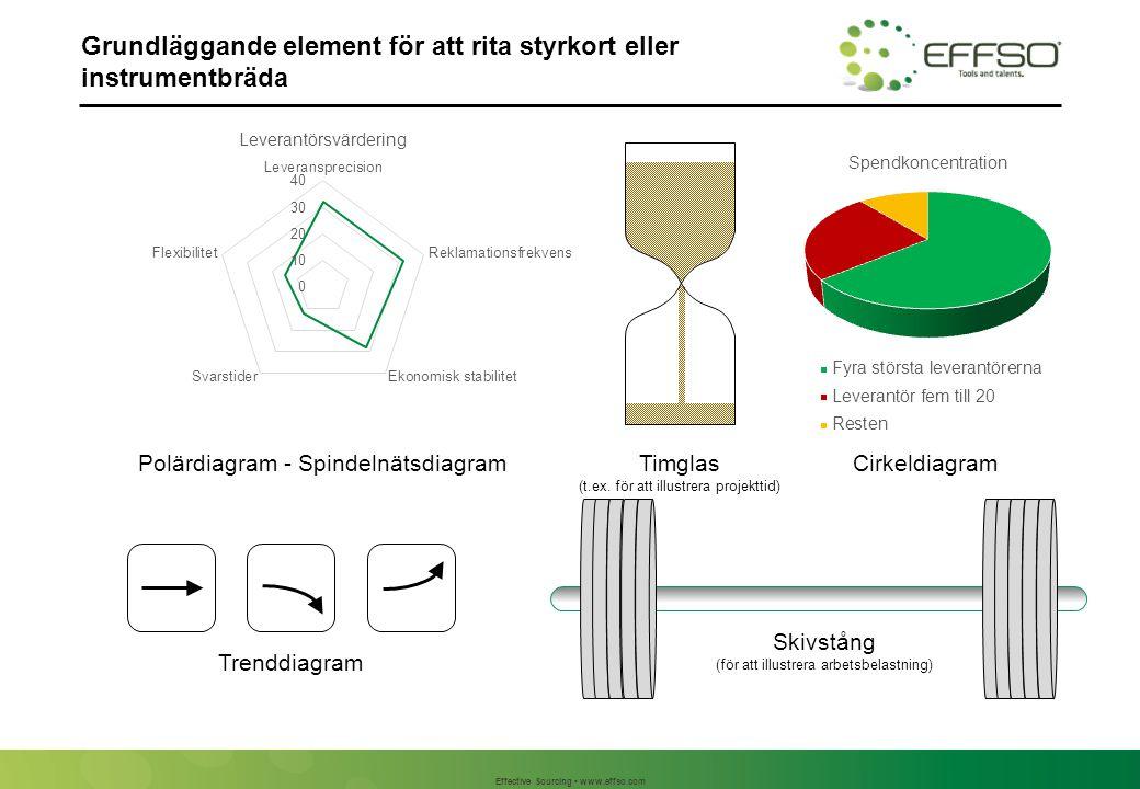 Effective Sourcing www.effso.com Grundläggande element för att rita styrkort eller instrumentbräda Polärdiagram - SpindelnätsdiagramTimglas (t.ex. för