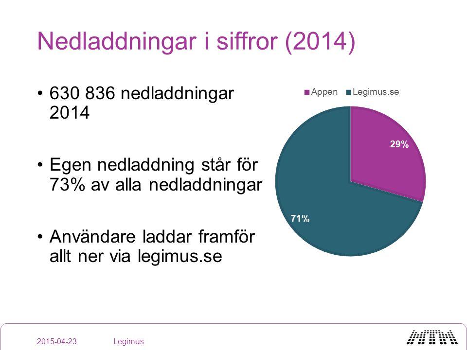 630 836 nedladdningar 2014 Egen nedladdning står för 73% av alla nedladdningar Användare laddar framför allt ner via legimus.se Legimus2015-04-23 Nedladdningar i siffror (2014)