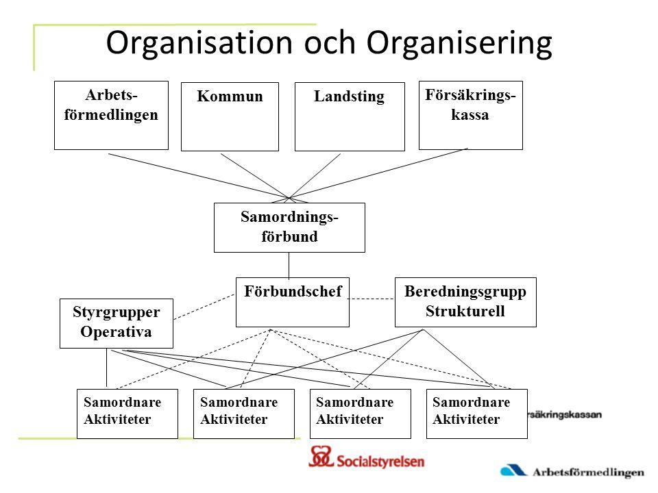 Organisation och Organisering Arbets- förmedlingen KommunLandsting Försäkrings- kassa Samordnings- förbund Beredningsgrupp Strukturell Förbundschef Sa