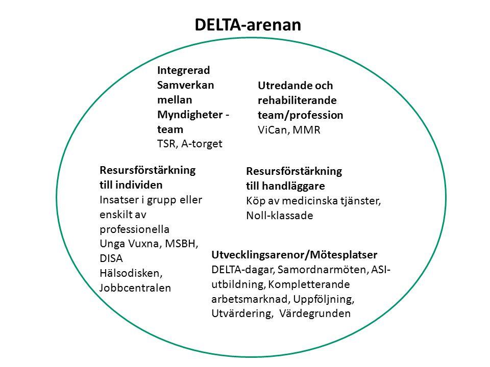 Integrerad Samverkan mellan Myndigheter - team TSR, A-torget Utredande och rehabiliterande team/profession ViCan, MMR Resursförstärkning till individe