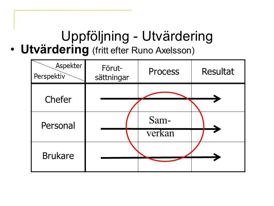 Uppföljning - Utvärdering Utvärdering (fritt efter Runo Axelsson) Sam- verkan Förut- sättningar ProcessResultat Aspekter Perspektiv Chefer Personal Br