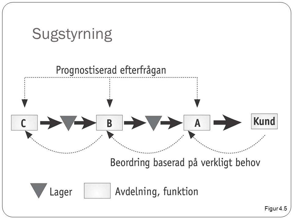Sugstyrning Figur 4.5