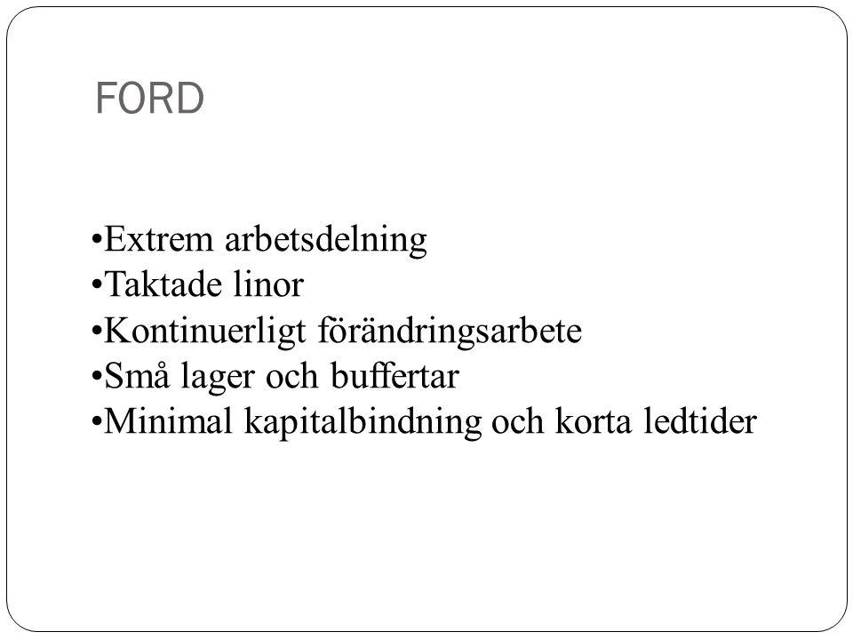 FORD Extrem arbetsdelning Taktade linor Kontinuerligt förändringsarbete Små lager och buffertar Minimal kapitalbindning och korta ledtider