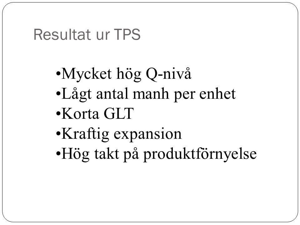 Resultat ur TPS Mycket hög Q-nivå Lågt antal manh per enhet Korta GLT Kraftig expansion Hög takt på produktförnyelse