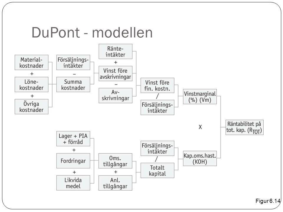 DuPont - modellen Figur 6.14