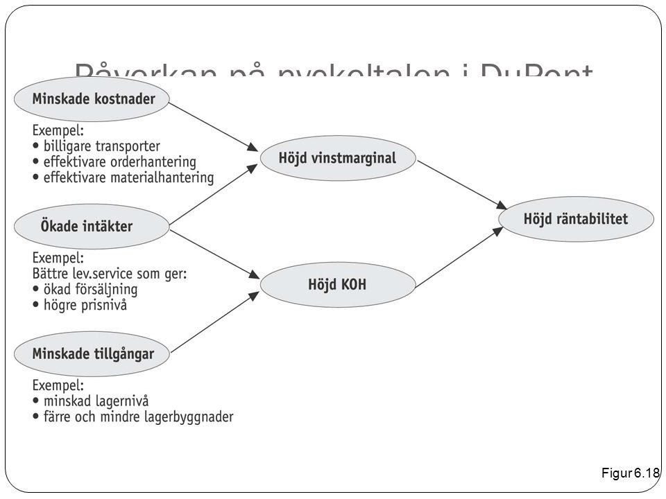 Påverkan på nyckeltalen i DuPont Figur 6.18