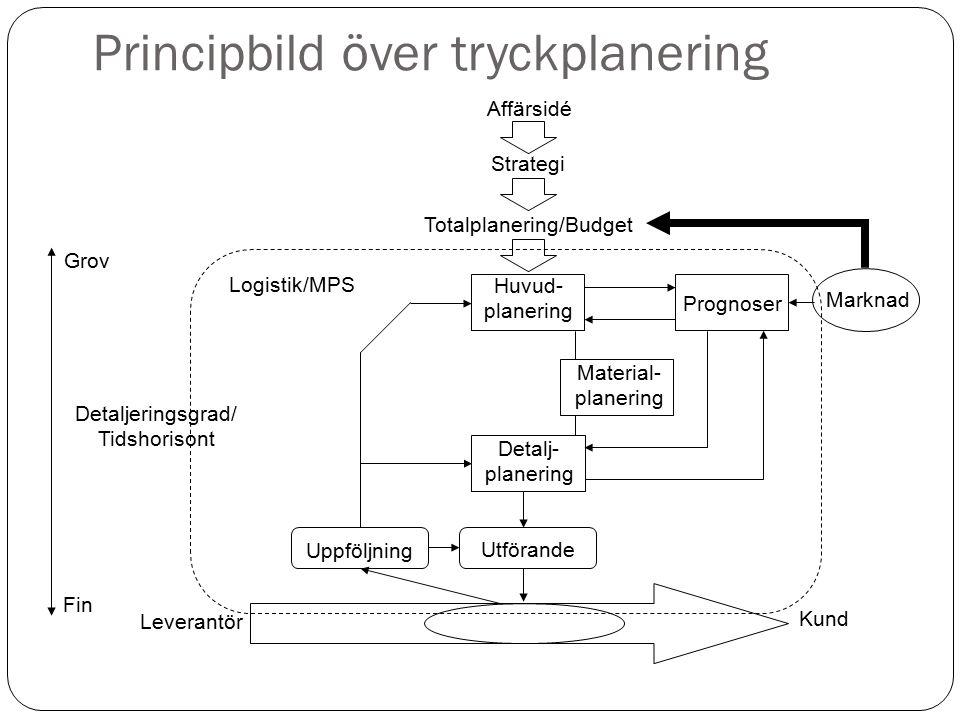 Principbild över tryckplanering Marknad Leverantör Fin Grov Detaljeringsgrad/ Tidshorisont Uppföljning Affärsidé Strategi Totalplanering/Budget Huvud-