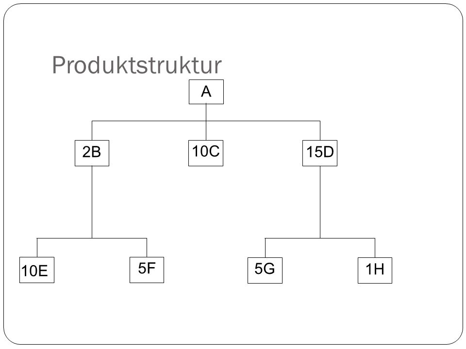 A 10E 10C 2B15D 5F 5G 1H Produktstruktur