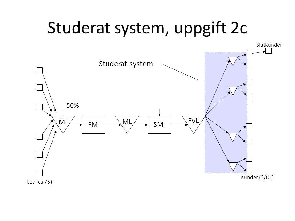 Studerat system, uppgift 2c Slutkunder FMSM MF ML FVL 50% Kunder (?/DL) Lev (ca 75) Studerat system