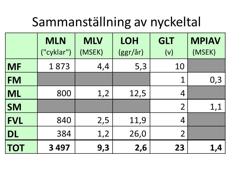 Sammanställning av nyckeltal MF 1 8734,45,310 FM 10,3 ML 8001,212,54 SM 21,1 FVL 8402,511,94 DL 3841,226,02 TOT 3 4979,32,6231,4 MLN ( cyklar ) MLV (MSEK) LOH (ggr/år) GLT (v) MPIAV (MSEK)