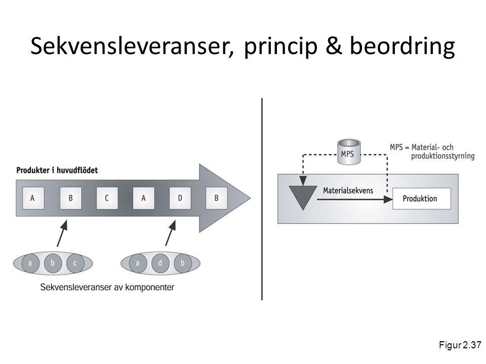 Sekvensleveranser, princip & beordring Figur 2.37
