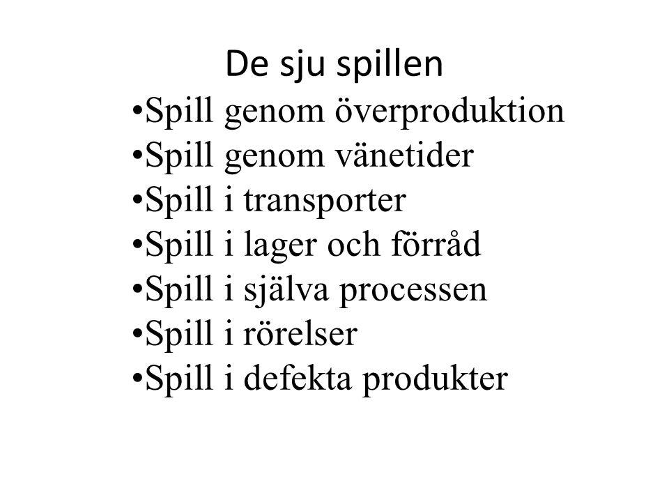 De sju spillen Spill genom överproduktion Spill genom vänetider Spill i transporter Spill i lager och förråd Spill i själva processen Spill i rörelser Spill i defekta produkter