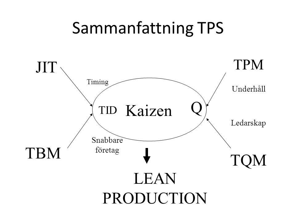 Sammanfattning TPS JIT TBM TID Timing Snabbare företag TPM TQM Q Underhåll Ledarskap Kaizen LEAN PRODUCTION